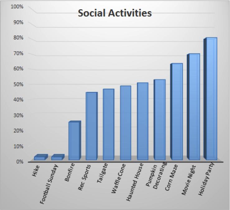 chart 1 social